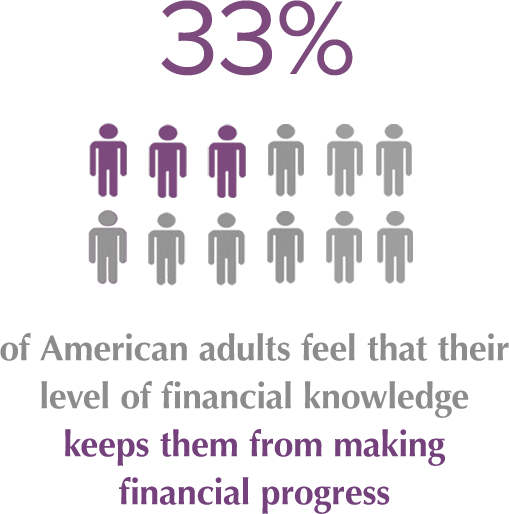 33% of American adults feel that their level of financial knowledge keeps them from making financial progress